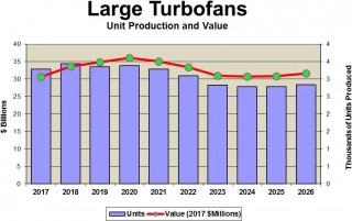 Large Turbofan Market Outlook