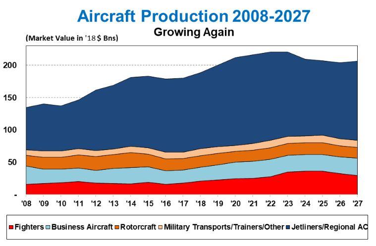 Global Aircraft Market Forecast